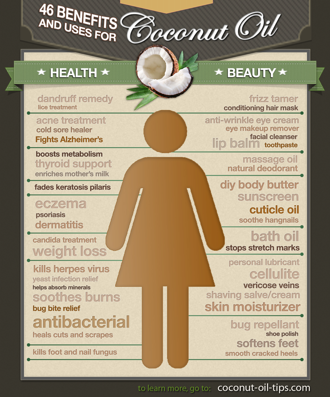Coconut Oil Uses and Benefits Infographic